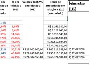 foto gráfico perdas ICMS