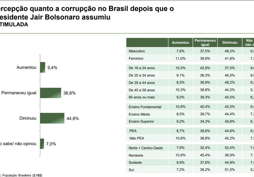 avaliação bolsonaro corrupção